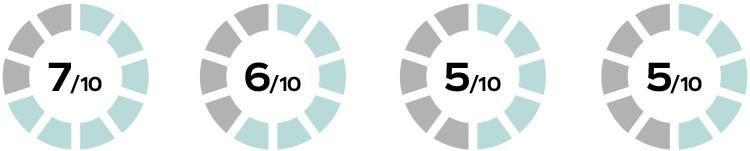 Komfort, responsywność oraz sztywność, potocznie określana jako flex: wzdłużny i boczny, to najważniejsze parametry opisujące wiązania snowboardowe. Znając je, może perfekcyjnie dobrać je do swojego stylu jazdy oraz pozostałych elementów Twojego zestawu snowboardowego czyli deski i butów.