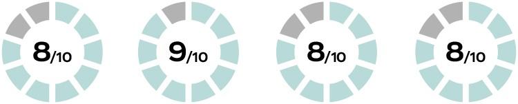 Komfort, responsywność oraz sztywność, potocznie określana jako flex: wzdłużny i boczny, ta najważniejsze parametry opisujące wiązania snowboardowe. Znając je, może perfekcyjnie dobrać je do swojego stylu jazdy oraz pozostałych elementów Twojego zestawu snowboardowego czyli deski i butów.