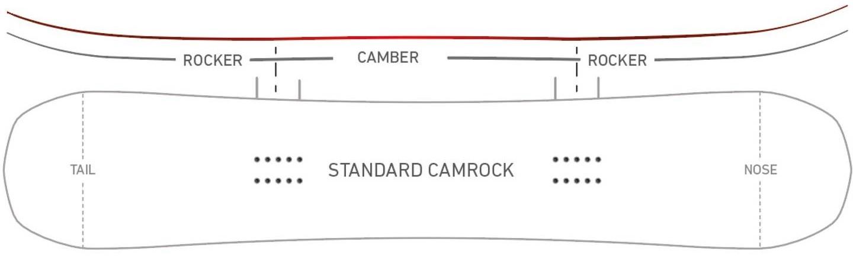 Standard Camrock -  CamRock reprezentuje najlepszą kombinację rocker/camber w konstrukcji desek snowboardowych. Ten wypróbowany i ulepszany od wielu lat profil, jest idealny dla riderów, którzy chcą cieszyć się wszystkimi aspektami snowboardu. Z camberem między wiązaniami i rockerem równomiernie rozmieszczonymi na nosie i ogonie, jest to najlepszy profil dla desek typu all-mountain  sprawdzający się w każdych warunkach z czego będziesz się cieszył w nieskończoność. Standardowy CamRock to najlepszy hybrydowy profil rocker/camber na rynku wybierany przez większość snowboardzistów.